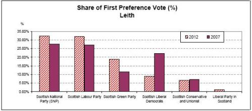 Share of first preference vote, Leith