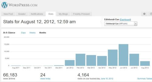 Portrait of this blog from 11th August 2011 to 11th August 2012
