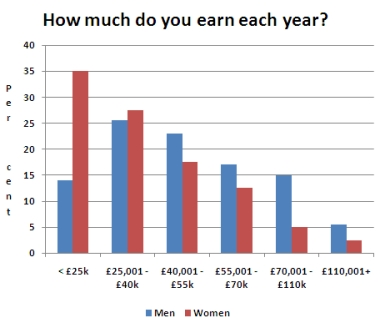 How much do you earn each year?