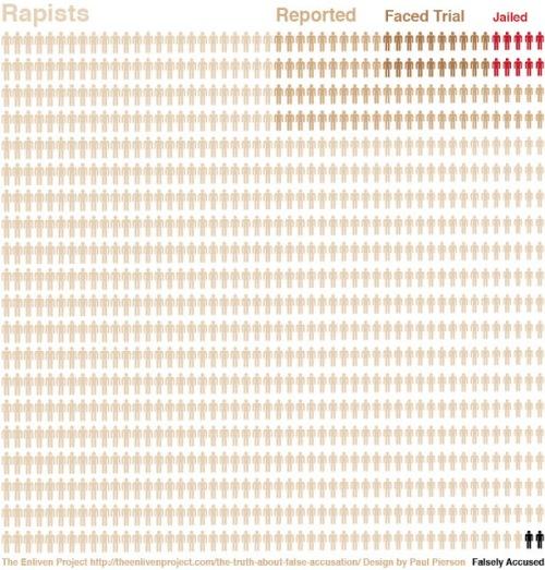 Rapist visualisation