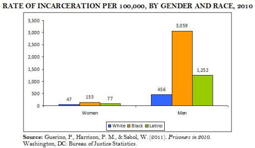 Sentencing rate by gender and race in 2010