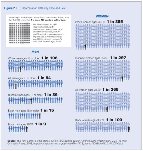 Chart showing racial and gender disparity in sentencing