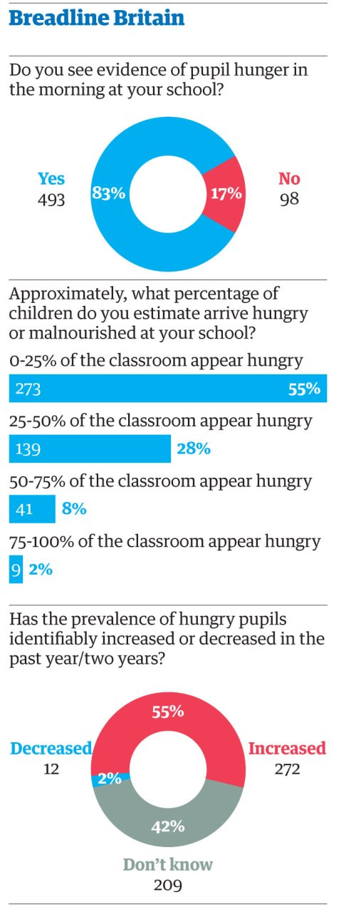Breadline Britain - children going to school hungry