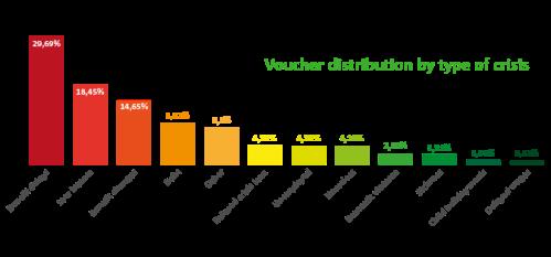 Trussell Trust referral statistics