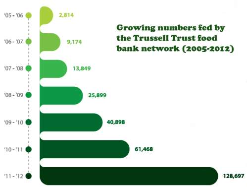 Trussell Trust Food banks - rising use