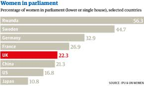 Gender balance UK Parliament