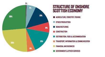 Scotland's Future, Scotland's Economy
