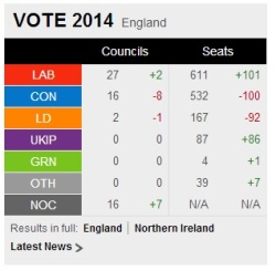 The Council elections so far in England and Wales