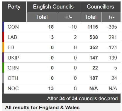Results in the 34 English local council elections