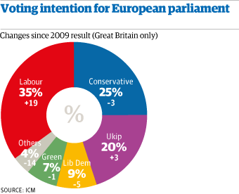 euro elections voting intentions