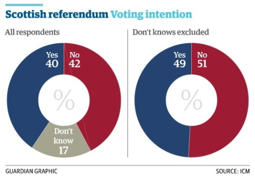 Guardian ICM poll