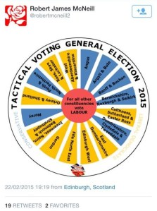 Robert McNeil - tactical voting wheel
