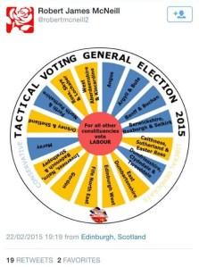 Robert McNeil - tactical voting wheel
