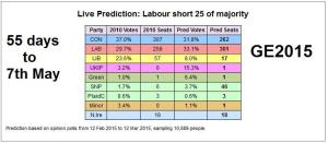ElectoralCalculus_14_March_2015