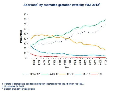 Abortion by estimated age of gestation in Scotland 1968-2012