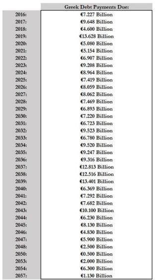 Greek debt payments