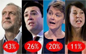Labour leadership: Corbyn, Burnham, Cooper, Kendall
