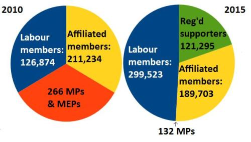 Labour Party Leadership votes 2010 and 2015