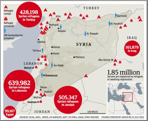 Syrian Refugees 2013