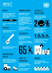 Impact of Operation Protective Edge
