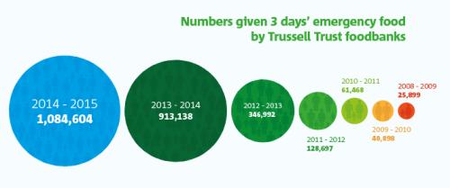 Trussell Trust foodbanks