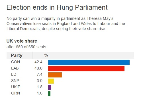 Ge2017 ends in Hung Parliament