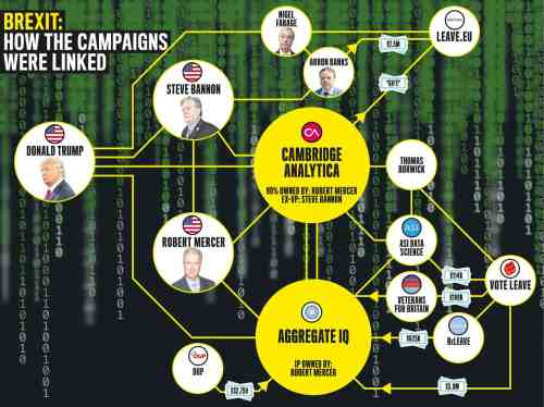 Brexit: How the campaigns were linked
