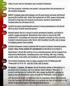 Scottish Constitutional Settlement and Brexit Disruptions
