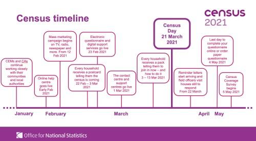 Census 2021 timeline